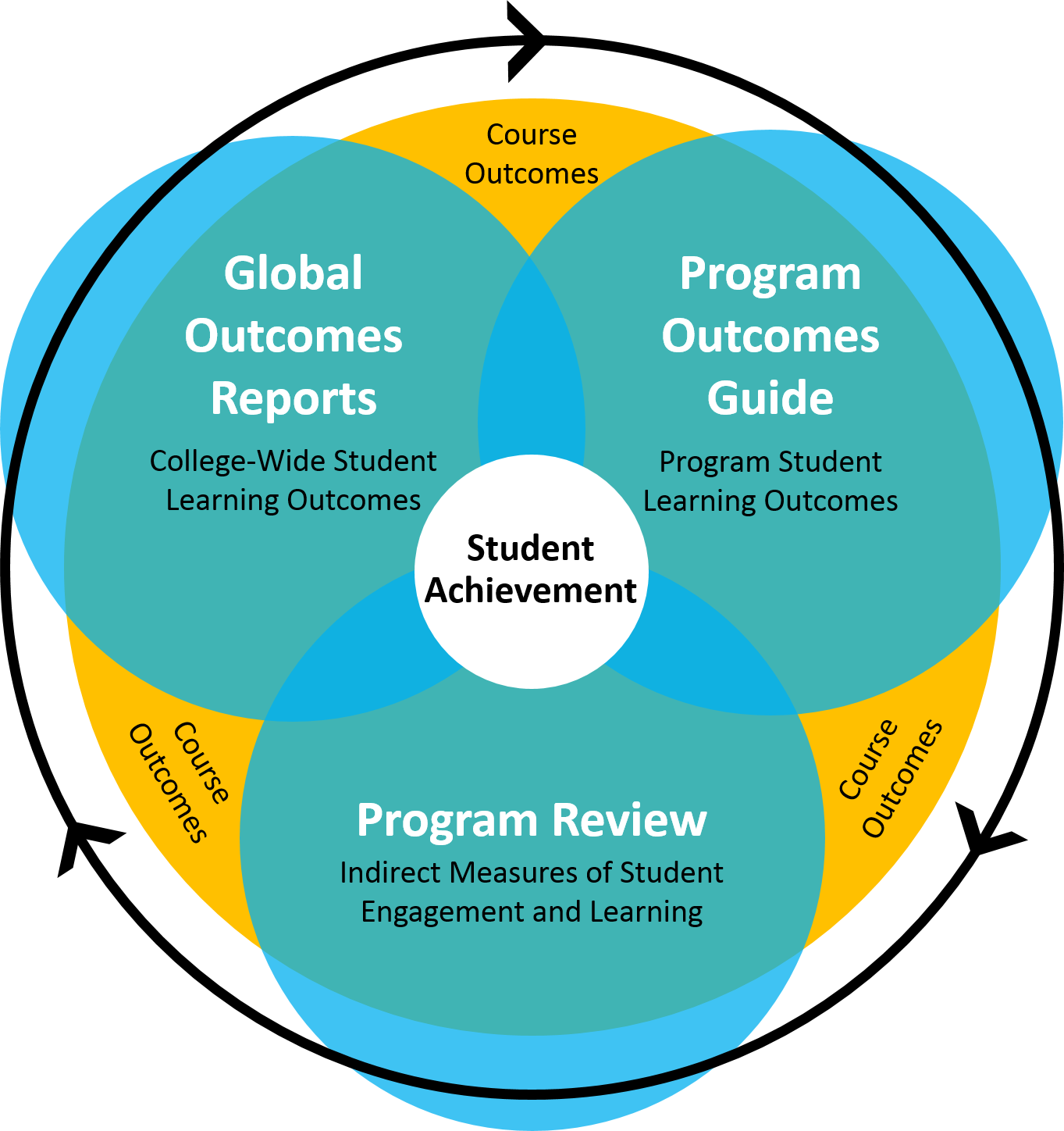 Image of relationships among the learning outcomes assessment processes at LWTech. Includes Global Outocmes, Program Outcomes, and Program Review, with course outcomes included with each and all three overlapping. Student Achievement is at the center.