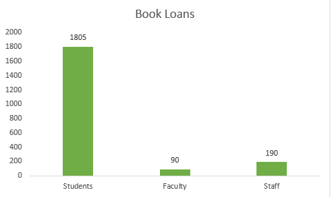 Book Loans by Category: Students 1805; Staff: 190 ;Faculty 90
