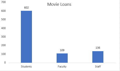 Movie Loans by Patron Type: Students 602; Staff 136; Faculty 109